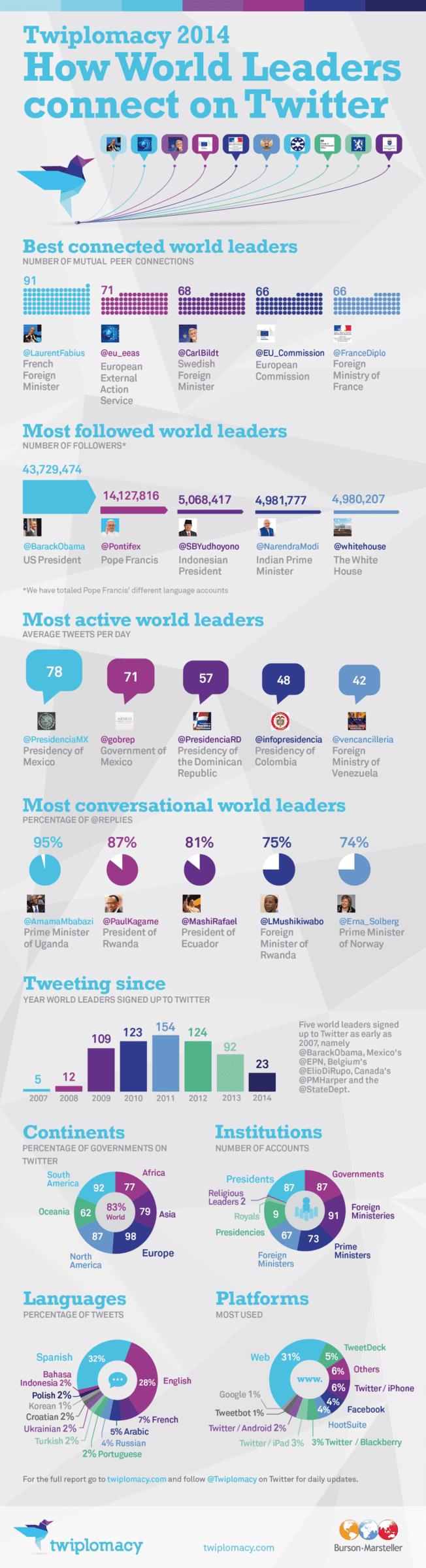 Top 5 Twitter Accounts
