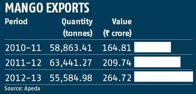 Mango exports india