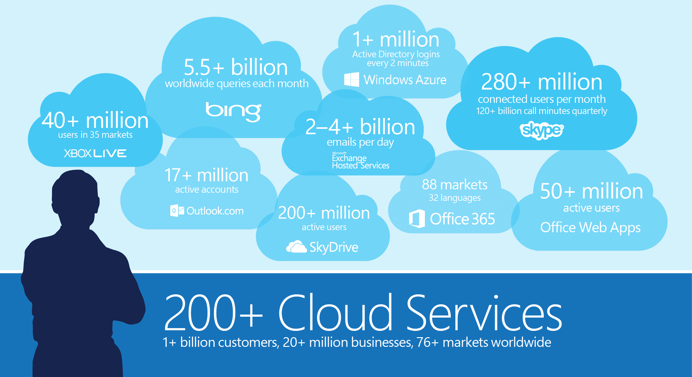 MSFT_Cloud_Scale