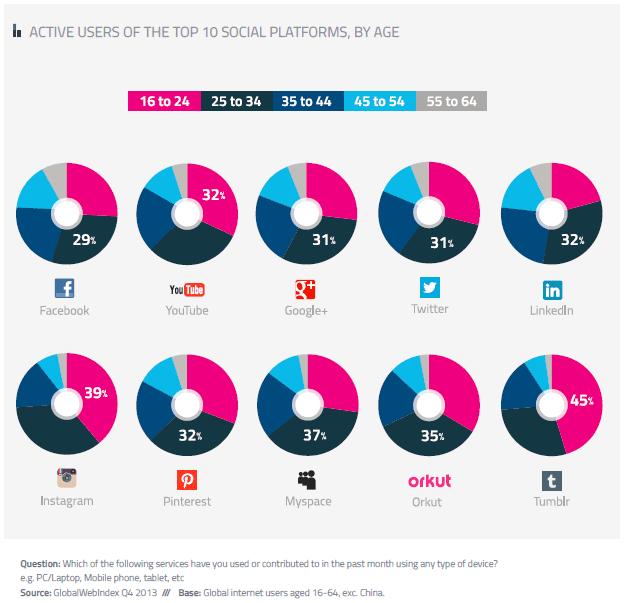 Global-WebIndex 2014