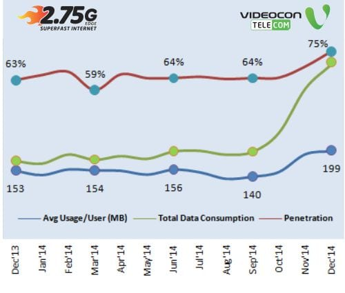 Videocon Telecom Growth