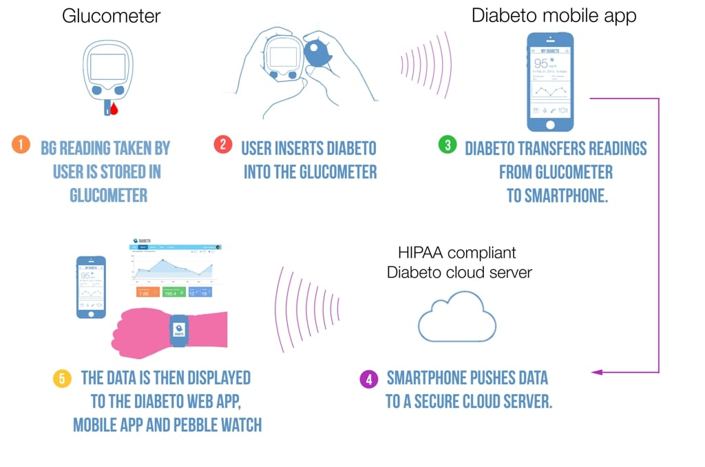 How Diabeto Works