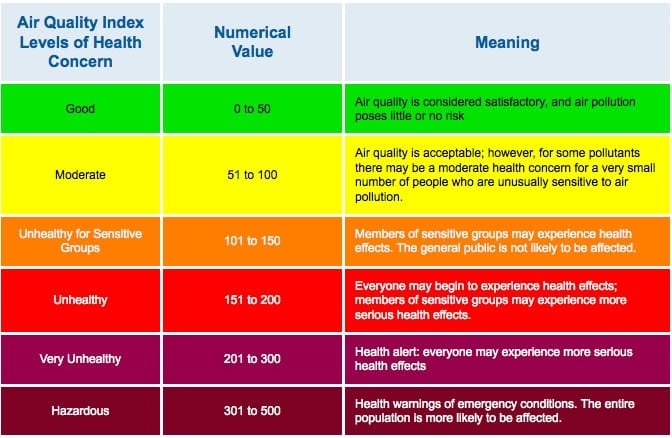 air-quality-index Delhi
