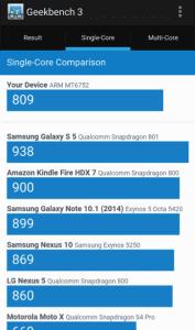 Lenovo-K3-Note benchmark score