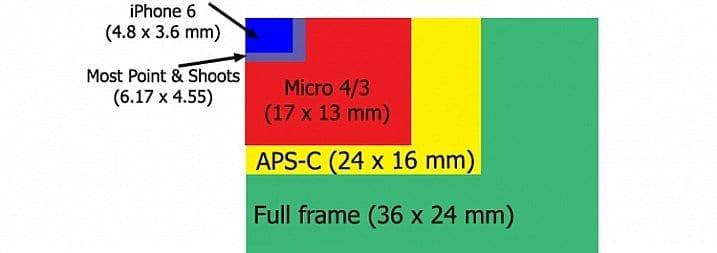 Sensor-Size-Chart