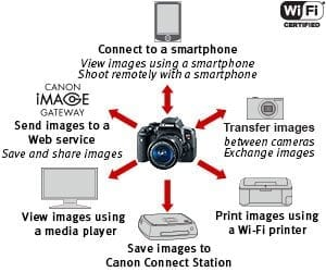 canon DSLR wifi/Nfc