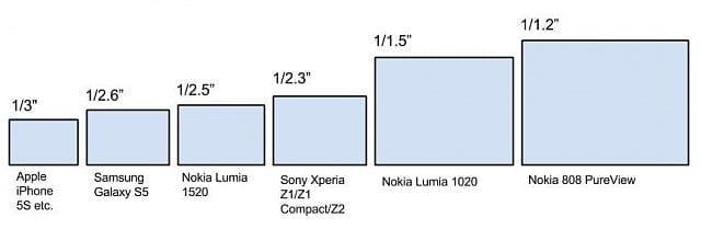 Smartphone camera sensorsizes