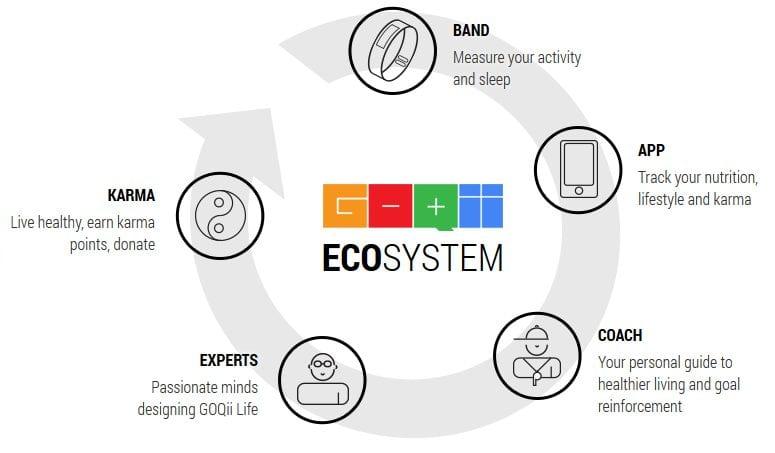 GOQii-ecosystem-fitness-technology