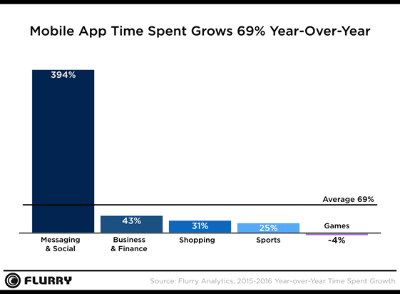 Social and daily habit apps dominated time spent on mobile in 2016.