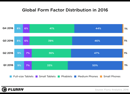 Phablets continue to dominate, capturing 41% of market share.