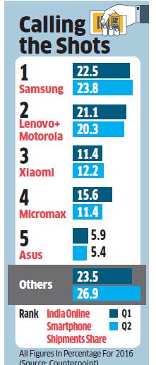 Lenovo Moto Smartphone Market Share