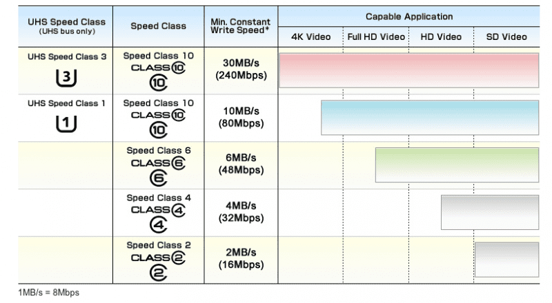 The Unbiased Blog recommends UHS Speed Class 3 (U3) for shooting 4K video.