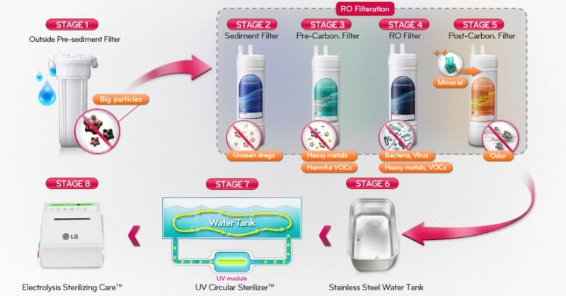 LG-8-stage-process Water Purifier