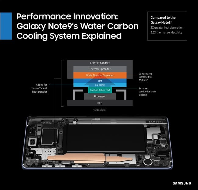 Samsung Galaxy Note 9 Cooling technology