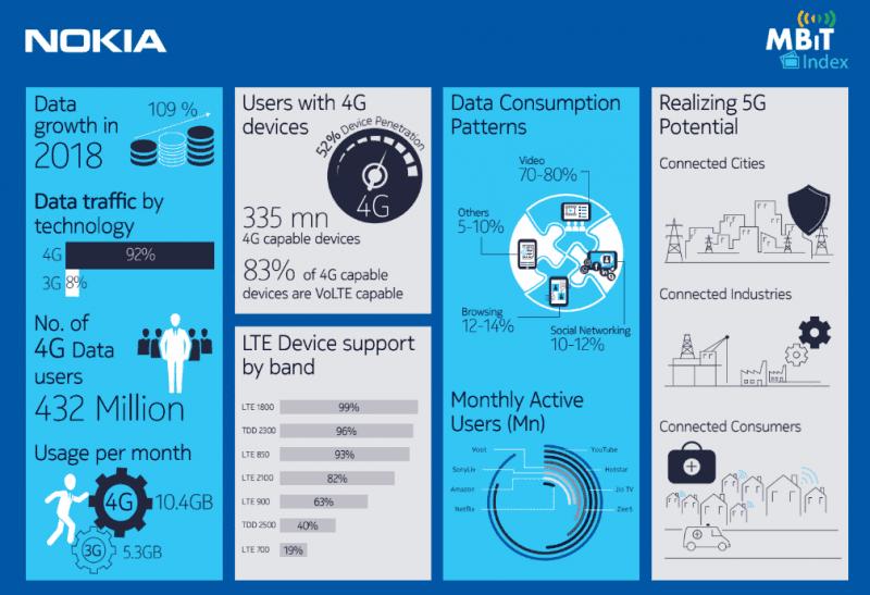 Nokia MBiT Report