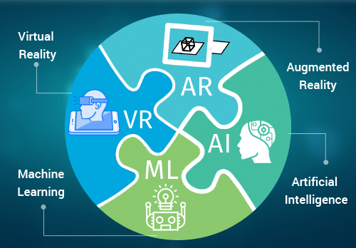 Internet of Things (IoT), Augmented Reality (AR), Virtual Reality (VR), Machine Learning (ML) and Artificial Intelligence (AI).