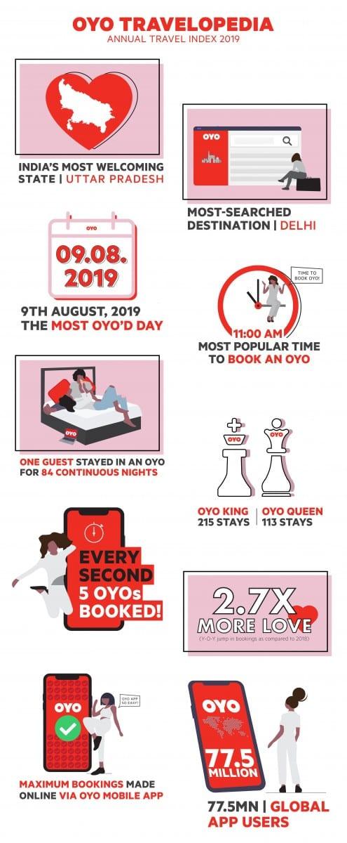 OYO Travelopedia 2019 Infographic